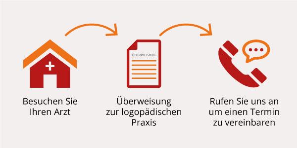 Logopaedie_Dreisbach_Hoechberg_Startseite_Informationen